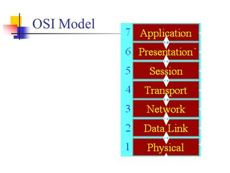 OSI Model. Switches point to point bridges two types store & forward = entire frame received the decision made, and can handle frames with errors cut-through.
