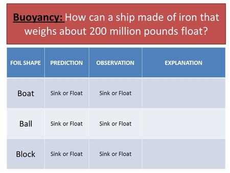 Buoyancy: How can a ship made of iron that weighs about 200 million pounds float? FOIL SHAPEPREDICTIONOBSERVATIONEXPLANATION Boat Sink or Float Ball Sink.
