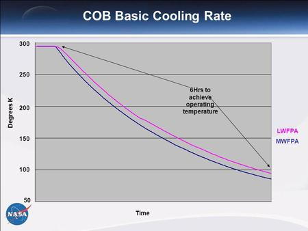 COB Basic Cooling Rate LWFPA MWFPA 300 200 150 100 50 250 Time Degrees K 6Hrs to achieve operating temperature.