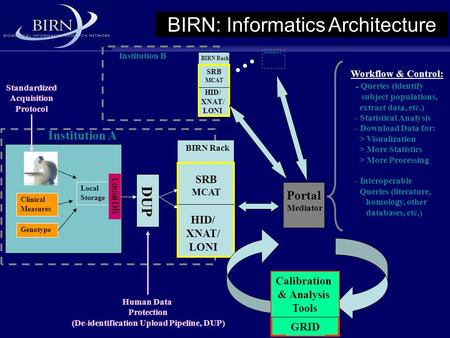 Clinical Measures Genotype Local Storage BIRN Rack SRB MCAT HID/ XNAT/ LONI DUP Calibration & Analysis Tools GRID Portal Mediator Institution A BIRN Rack.