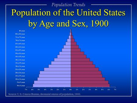 Population Trends Population of the United States by Age and Sex, 1900 Source: U.S. Census Bureau, decennial census of population, 1900.