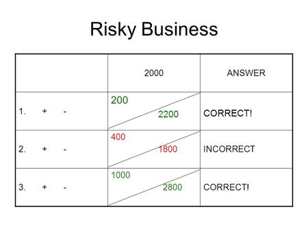 Risky Business 2000ANSWER 1. + - 200 2200 CORRECT! 2. + - 400 1800INCORRECT 3. + - 1000 2800CORRECT!