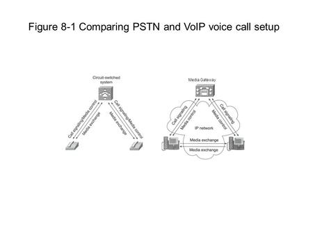 Media Gateway Figure 8-1 Comparing PSTN and VoIP voice call setup.
