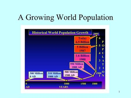 1 A Growing World Population. 2 Population Curve For Centuries, Birth and Death Rates were about Equal.