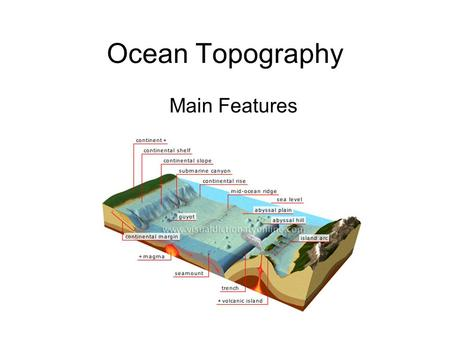 Ocean Topography Main Features.