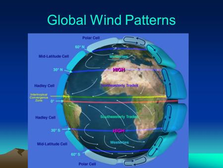 Global Wind Patterns. The circulations of the atmosphere (winds) and oceans (currents) are driven by sunlight hitting the earth's surface more directly.