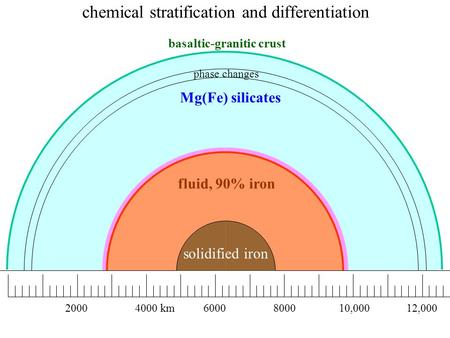 Fluid, 90% iron solidified iron 20004000 km6000800010,00012,000 Mg(Fe) silicates phase changes basaltic-granitic crust chemical stratification and differentiation.