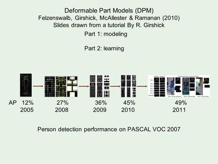Deformable Part Models (DPM) Felzenswalb, Girshick, McAllester & Ramanan (2010) Slides drawn from a tutorial By R. Girshick AP 12% 27% 36% 45% 49% 2005.