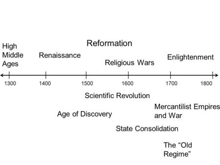 130014001500160017001800 High Middle Ages Renaissance Reformation Religious Wars Age of Discovery Scientific Revolution State Consolidation Mercantilist.