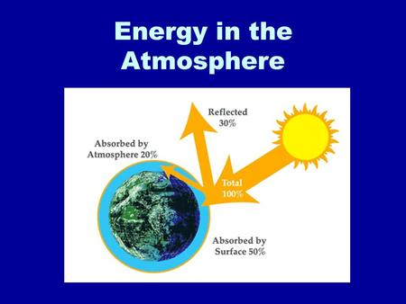 Energy in the Atmosphere. Electromagnetic Waves Nearly all energy in Earth's atmosphere comes from the sun. This energy travels through space in the form.