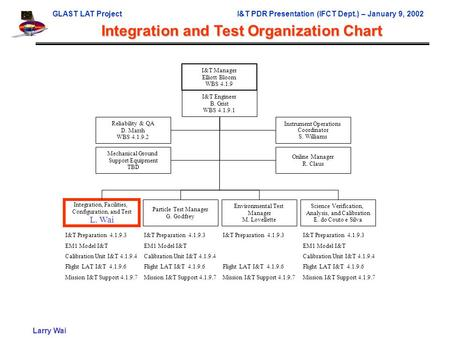 GLAST LAT ProjectI&T PDR Presentation (IFCT Dept.) – January 9, 2002 Larry Wai Integration and Test Organization Chart I&T Manager Elliott Bloom WBS 4.1.9.