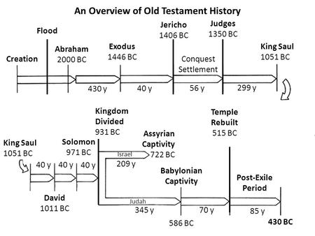 An Overview of Old Testament History Abraham 2000 BC Creation Flood Exodus 1446 BC Jericho 1406 BC Judges 1350 BC Conquest Settlement King Saul 1051 BC.