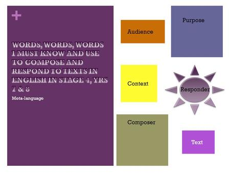 + Meta-language Audience Purpose Context Text Composer Responder.
