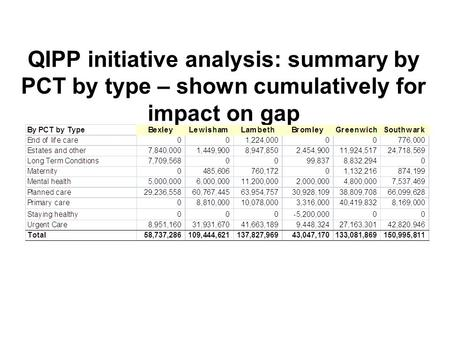 QIPP initiative analysis: summary by PCT by type – shown cumulatively for impact on gap.