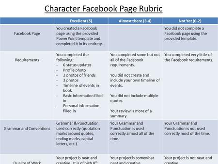Excellent (5)Almost there (3-4)Not Yet (0-2) Facebook Page You created a Facebook page using the provided PowerPoint template and completed it in its entirety.