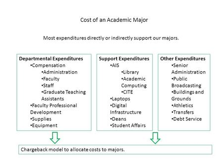 Cost of an Academic Major Most expenditures directly or indirectly support our majors. Departmental Expenditures Compensation Administration Faculty Staff.