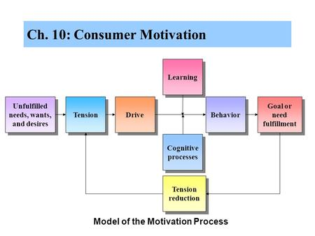 Ch. 10: Consumer Motivation Model of the Motivation Process Learning Unfulfilled needs, wants, and desires Tension Goal or need fulfillment Drive Behavior.