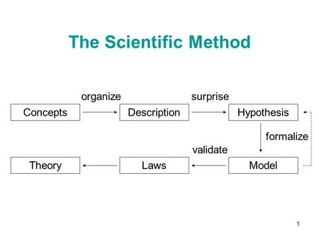 1 ConceptsDescriptionHypothesis TheoryLawsModel organizesurprise validate formalize The Scientific Method.