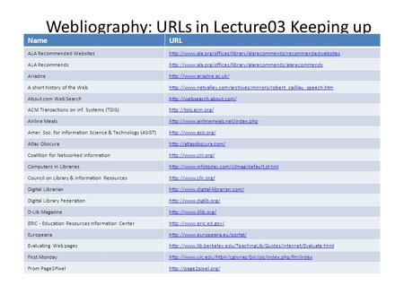 Webliography: URLs in Lecture03 Keeping up NameURL ALA Recommended Websiteshttp://www.ala.org/offices/library/alarecommends/recommendedwebsites ALA Recommendshttp://www.ala.org/offices/library/alarecommends/alarecommends.