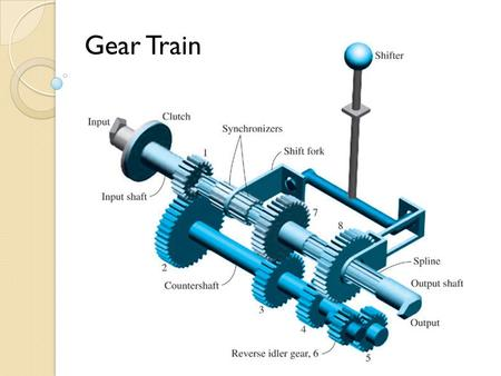 Gear Train. Three-Speed Transmission Synchronizers cone clutch f Before the teeth can engage, the cone clutch engages first, which brings the selector.