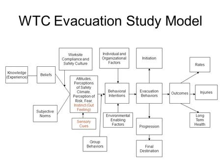 WTC Evacuation Study Model Knowledge (Experience) Beliefs Attitudes, Perceptions of Safety Climate, Perception of Risk, Fear, Instinct (Gut Feeling) Subjective.