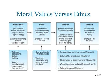 individual factors moral philosophies and values ppt video  2 1 moral values versus ethics type of ethicsrightness is defined by basis