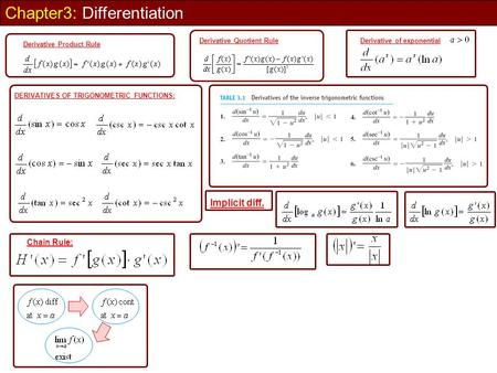 Chapter3: Differentiation DERIVATIVES OF TRIGONOMETRIC FUNCTIONS: Chain Rule: Implicit diff. Derivative Product Rule Derivative Quotient RuleDerivative.