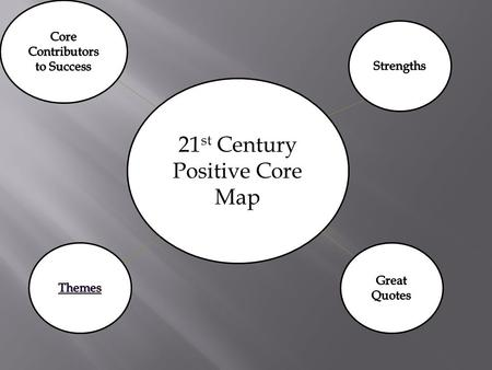 21 st Century Positive Core Map. Core Contributors To Success StrengthsCommunicationWillingness to learnUnderstanding othersSupportMotivationOpen MindednessDedicationTime.