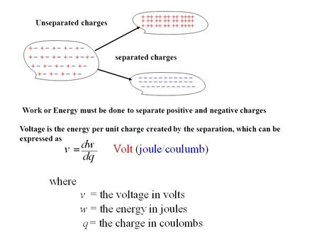 Unseparated charges separated charges Work or Energy must be done to separate positive and negative charges Voltage is the energy per unit charge created.