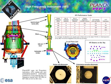 Planck/HFI uses Jet Propulsion Laboratory (JPL) spider-web and polarization-sensitive bolometers cooled to 0.1 K to map the sky in 6 frequency bands from.