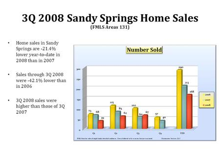 Home sales in Sandy Springs are -21.4% lower year-to-date in 2008 than in 2007 Sales through 3Q 2008 were -42.1% lower than in 2006 3Q 2008 sales were.