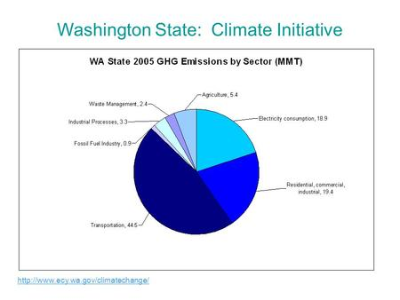 Washington State: Climate Initiative