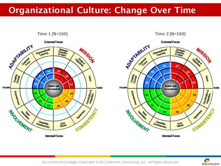 All content and images Copyright © 2012 Denison Consulting, LLC. All Rights Reserved. Organizational Culture: Change Over Time Time 1 (N=160)Time 2 (N=160)