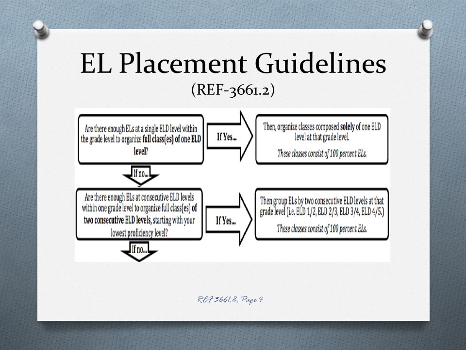 EL Placement Guidelines (REF-3661.2) REF 3661.2, Page 4