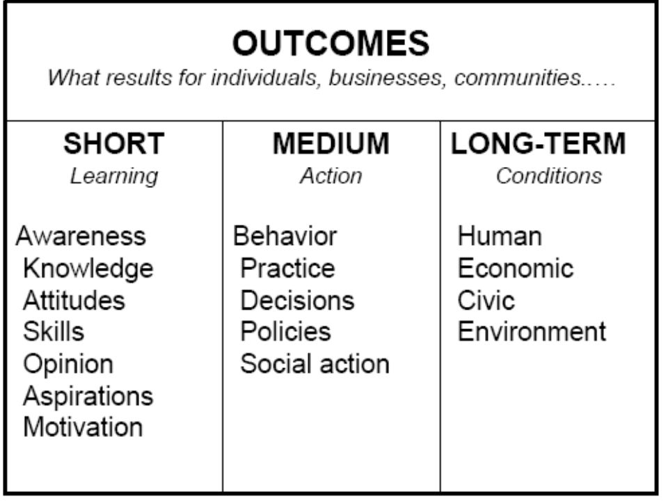 Developing a Multi-Level Health Promotion Strategy LevelBottom line target for change (objective) Relevant theories Factors affecting bottom line Principle audiences IndividualMaintaining a personal behavior change.