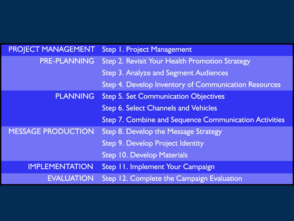 At-a-Glance References to the Workbook We have more details on most steps