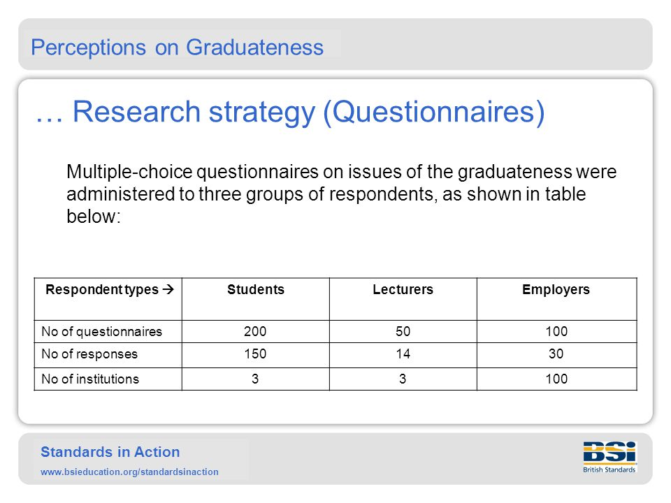 Standards in Action www.bsieducation.org/standardsinaction … Research strategy (Questionnaires) The questions in the questionnaires were categorised and linked to literature.