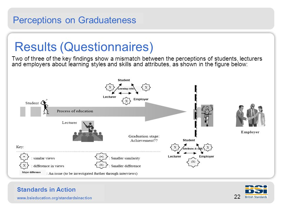 Standards in Action www.bsieducation.org/standardsinaction Results (Questionnaires) Firstly, the results of the questionnaire show differences in the perceptions of the use and development of learning styles by students.