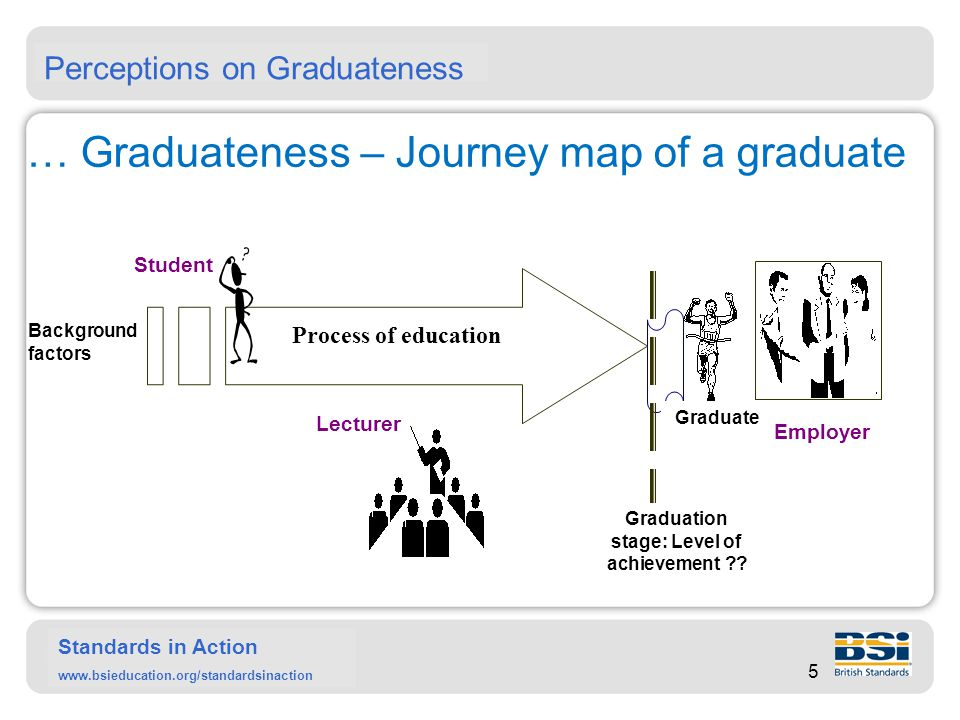 Standards in Action www.bsieducation.org/standardsinaction Background and characteristics of students entering higher education (HE) at 'Graduate entry stage' Background factors affecting the study of a student 1.