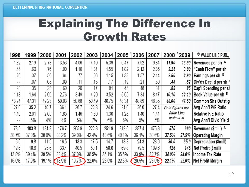 BETTERINVESTING NATIONAL CONVENTION Explaining The Difference In Growth Rates Change in the tax rate Have tax rates changed.
