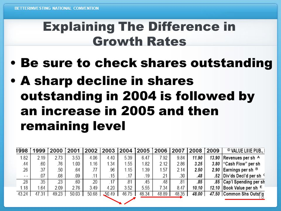 BETTERINVESTING NATIONAL CONVENTION Difference In Growth Rates EPS growing faster than sales –Check if profit margins are increasing –Check if tax rates are decreasing –Check if shares outstanding are decreasing 19