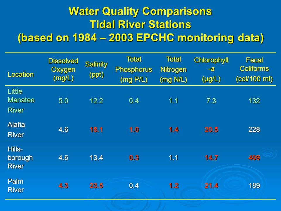 Recent Bottom Dissolved Oxygen Conditions (HIMP Data) - Diurnal
