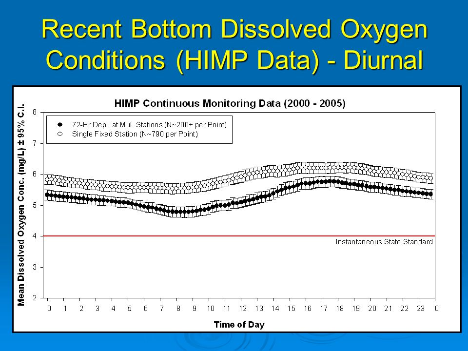 Recent Bottom Dissolved Oxygen Conditions (HIMP Data) - Daily