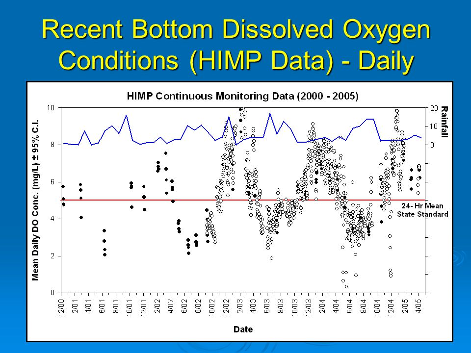 Dissolved Oxygen Conditions Relative to Other Tidal Rivers