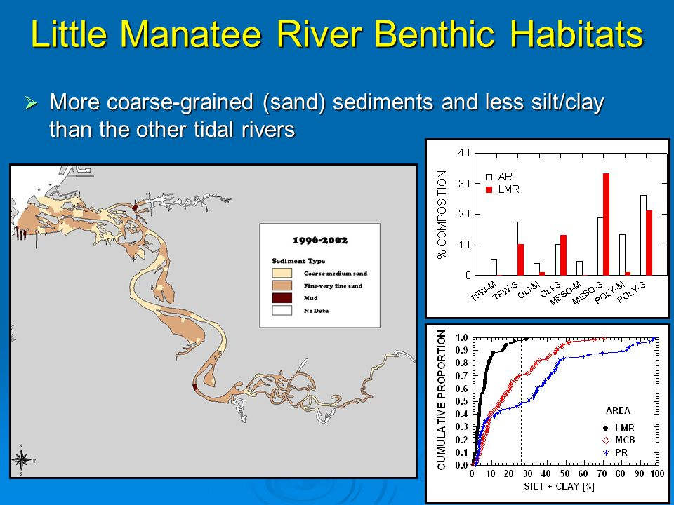 Comparison of Benthic Species Diversity and Abundance to Other Tidal Rivers