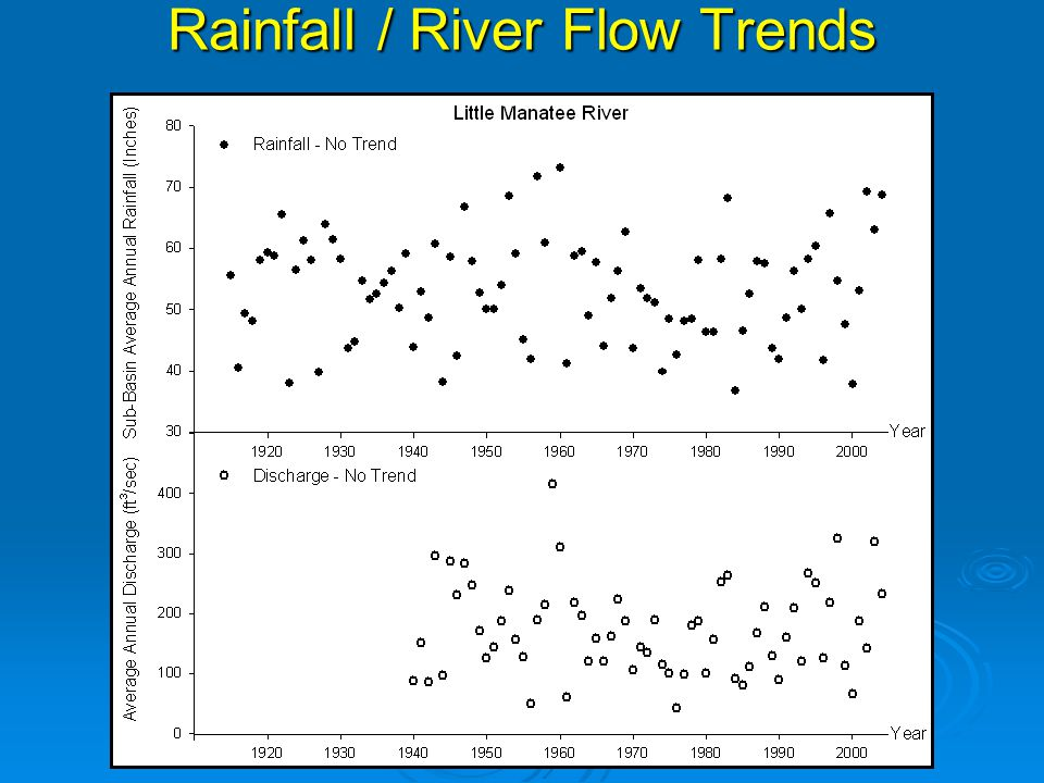 20-Year Water Quality Trends & Recent Conditions