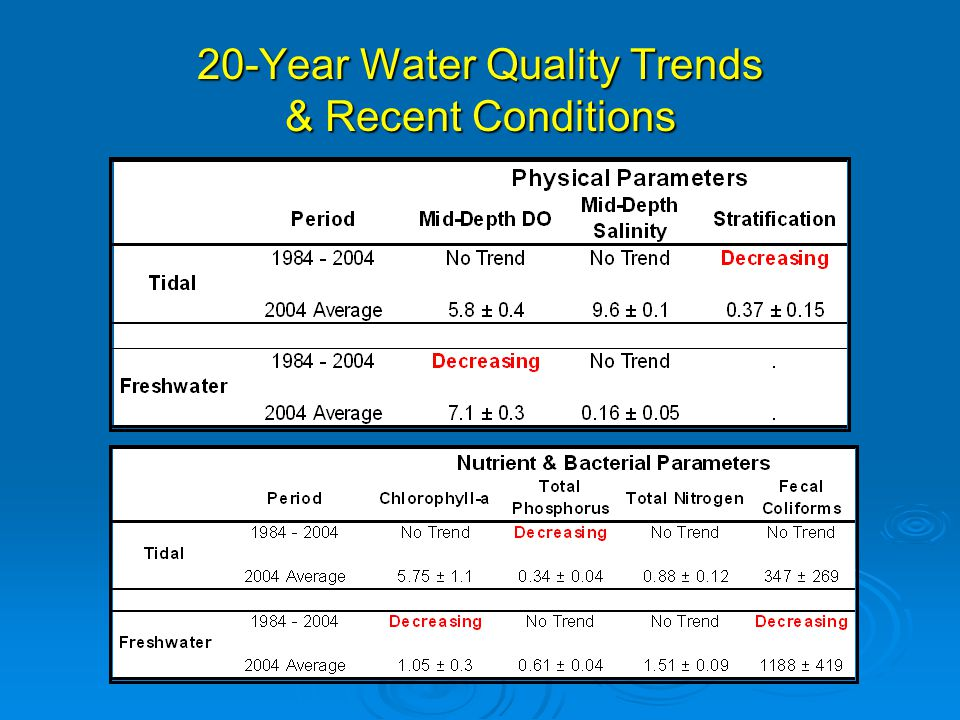 Water Quality Comparisons Tidal River Stations (based on 1984 – 2003 EPCHC monitoring data) Location Dissolved Oxygen (mg/L) Salinity(ppt)TotalPhosphorus (mg P/L) TotalNitrogen (mg N/L) Chlorophyll -a (µg/L) Fecal Coliforms (col/100 ml) Little Manatee River5.012.20.41.17.3132 AlafiaRiver4.618.11.01.420.5228 Hills- borough River 4.613.40.31.114.7409 Palm River 4.323.50.41.221.4189