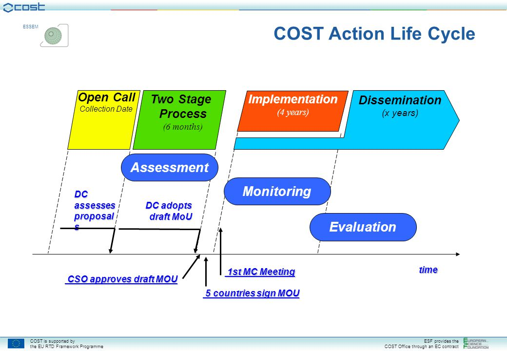 COST is supported by the EU RTD Framework Programme ESF provides the COST Office through an EC contract ESSEM How do COST Actions work.