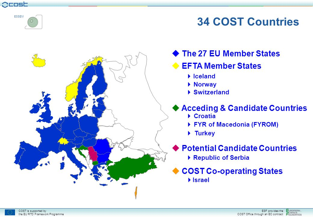 COST is supported by the EU RTD Framework Programme ESF provides the COST Office through an EC contract ESSEM COST and our Neighbours COST Countries COST neighbouring Countries Special budget line to facilitate collaborations Special agreement with Australia, New Zealand India under negotiation USA, Asia, Africa: external experts