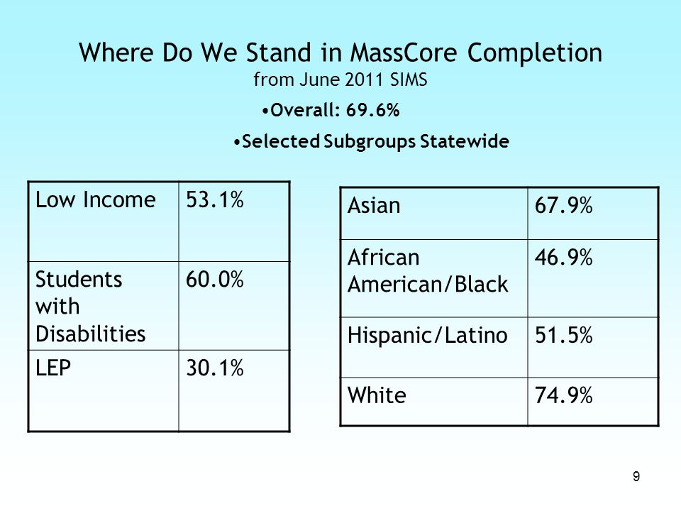 10 Where Do We Stand in MassCore Completion from June 2011 SIMS Selected Subgroups in 10 Urban Districts Low Income27.9% Students with Disabilities 19.1% LEP19.9% Asian30.1% African American/Black 25.9% Hispanic/Latino33.9% White21.9% Overall : 27.7%
